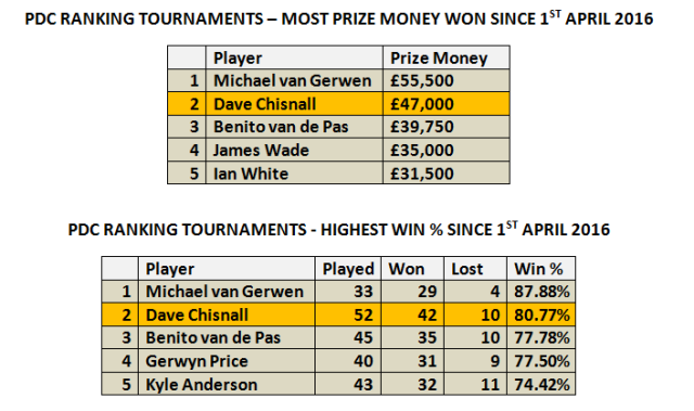 Most Wins and Prize Money Since Apr 1