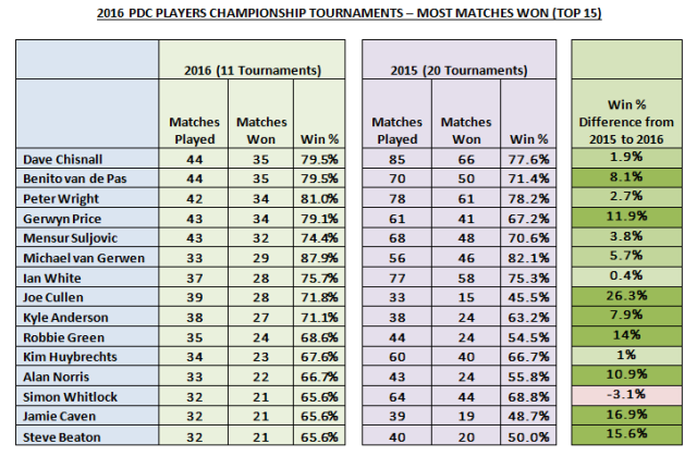 2016 PC Events Most Matches Won Top 15