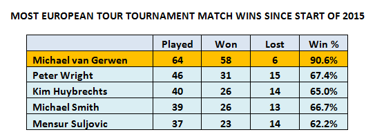 MOST EURO TOUR MATCH WINS SINCE 2015