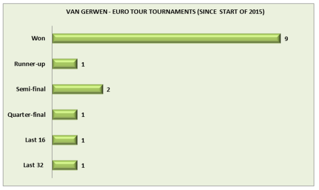 MVG EURO TOUR SINCE START OF 2015