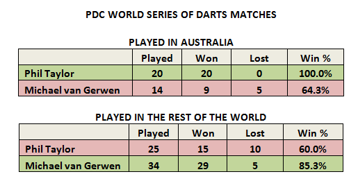 Taylor & MVG World Series Matches