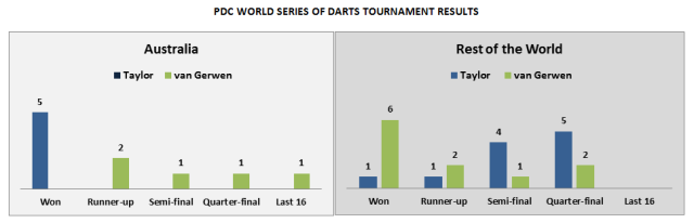 Taylor & van Gerwen World Series Tournament Results