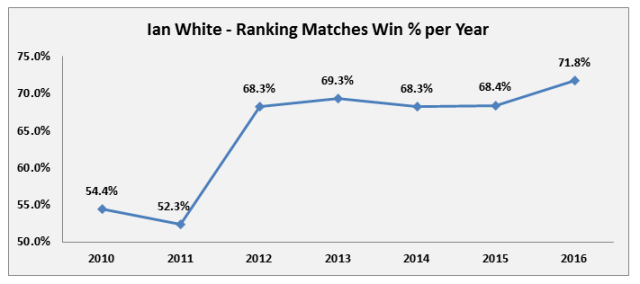 White Ranking Win % Per Year