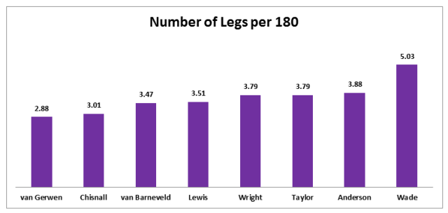 WSOD 180's Per Leg