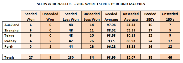WSOD 1st Round Seeds vs NonSeeds