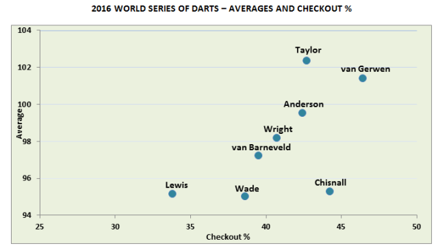 WSOD Averages and Checkout %