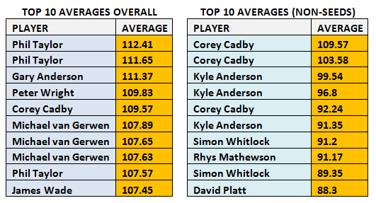 WSOD Top 10 Averages