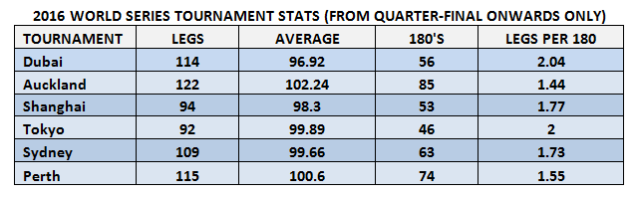 WSOD Tournament Stats