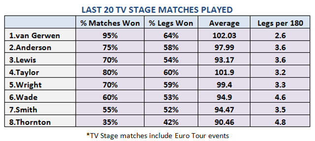cld-last-20-tv-matches-played
