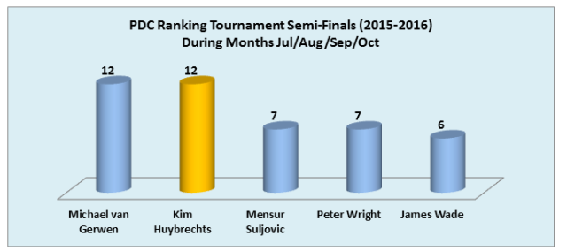 ranking-sfs-2015-2016-jul-to-oct