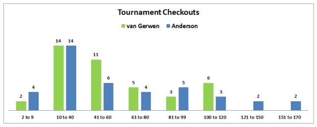 tournament-checkouts