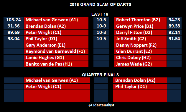 grand-slam-last-16-and-qf-draw