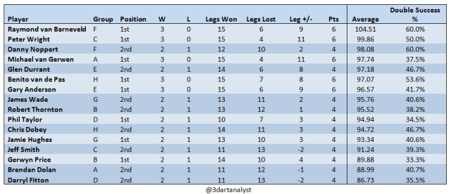 grand-slam-last-16-players-group-records