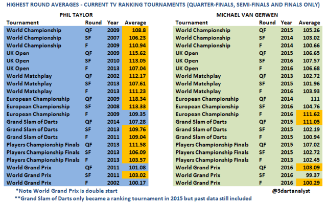 taylor-van-gerwen-high-averages-qf-sf-f-_-version-to-use
