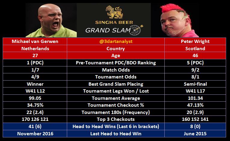 grand slam of darts semi finals